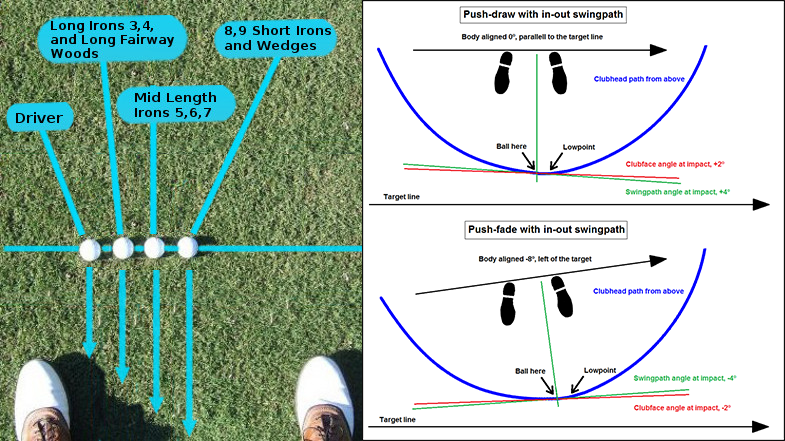 Golf Tips Ball Position